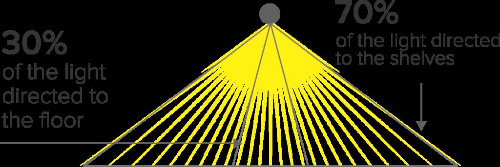 LED Light Distribution Chart