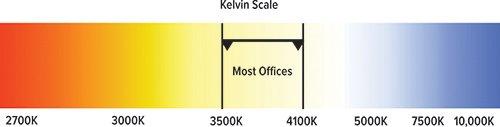ThinkLite Kelvin Scale